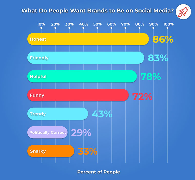 What Do People Want Brands to Be On Social Media - Social Media Marketing Firm PA