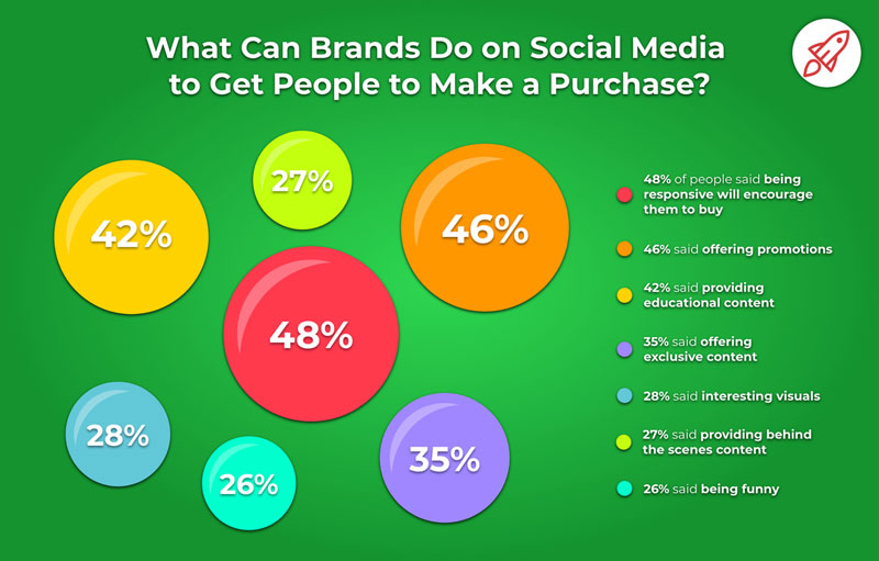 What Can Brands Do on Social Media To Get People to Make a Purchase?