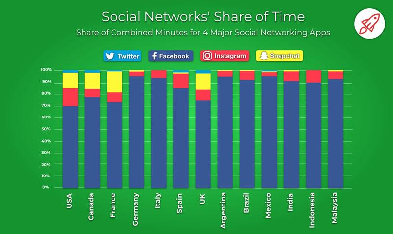 Social Media Share of Time