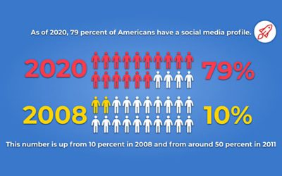 50 Surprising Social Media Statistics (In 2020)