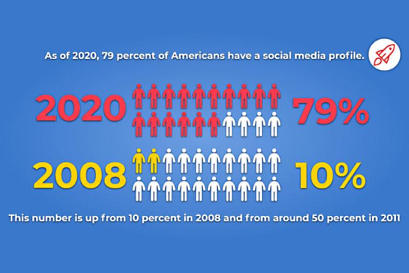 50 Surprising Social Media Statistics (In 2020)